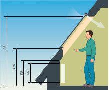 Wysokosc Montazu Okna Dachowego Roof Window Roof Window Place