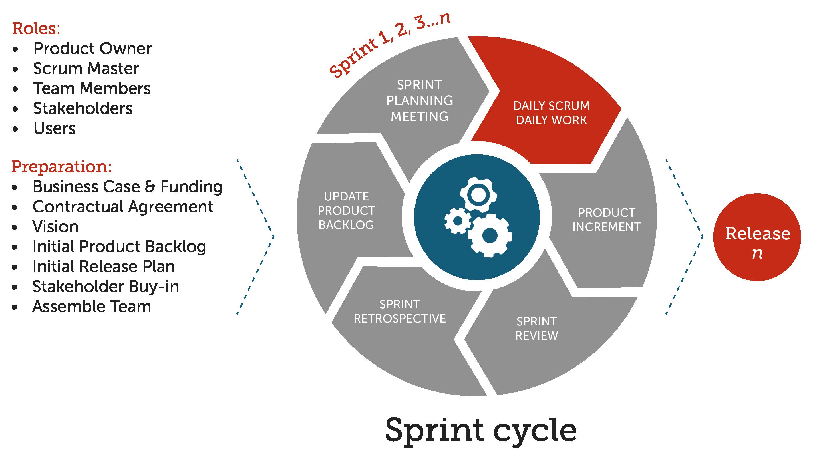 Agile Process Flow Diagram 2016 Subaru Impreza Radio Wiring The Daily Scrum As Part Of Sprint Cycle