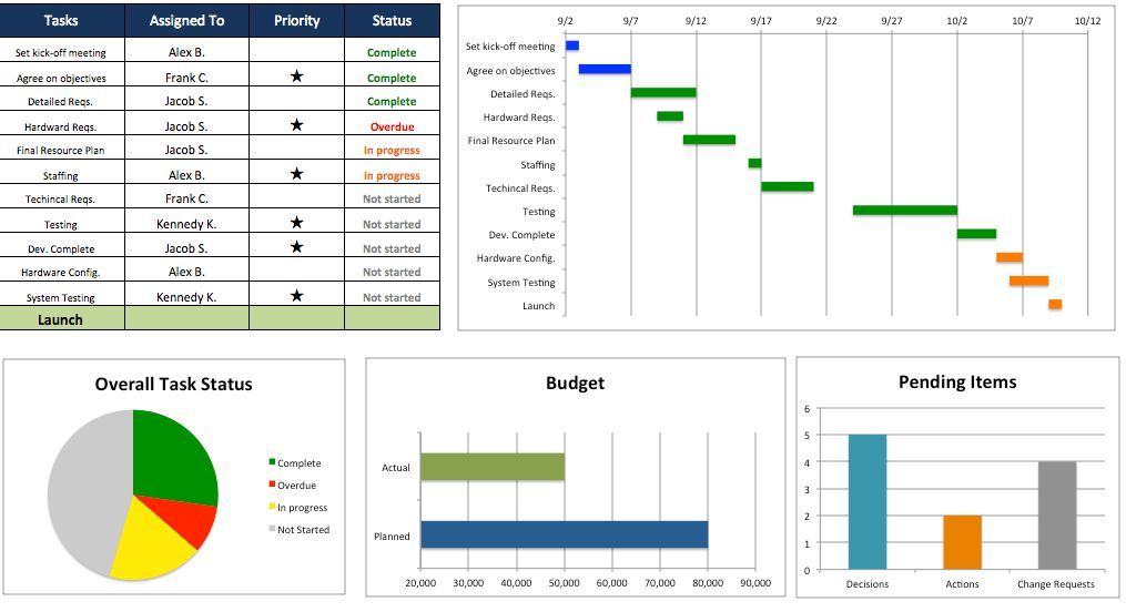 Free Excel Project Management Templates Project Management