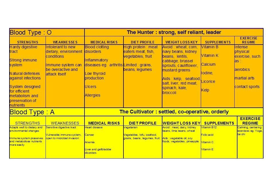 30+ Blood Type Diet Charts  Printable Tables - Template Lab hh - workout char template