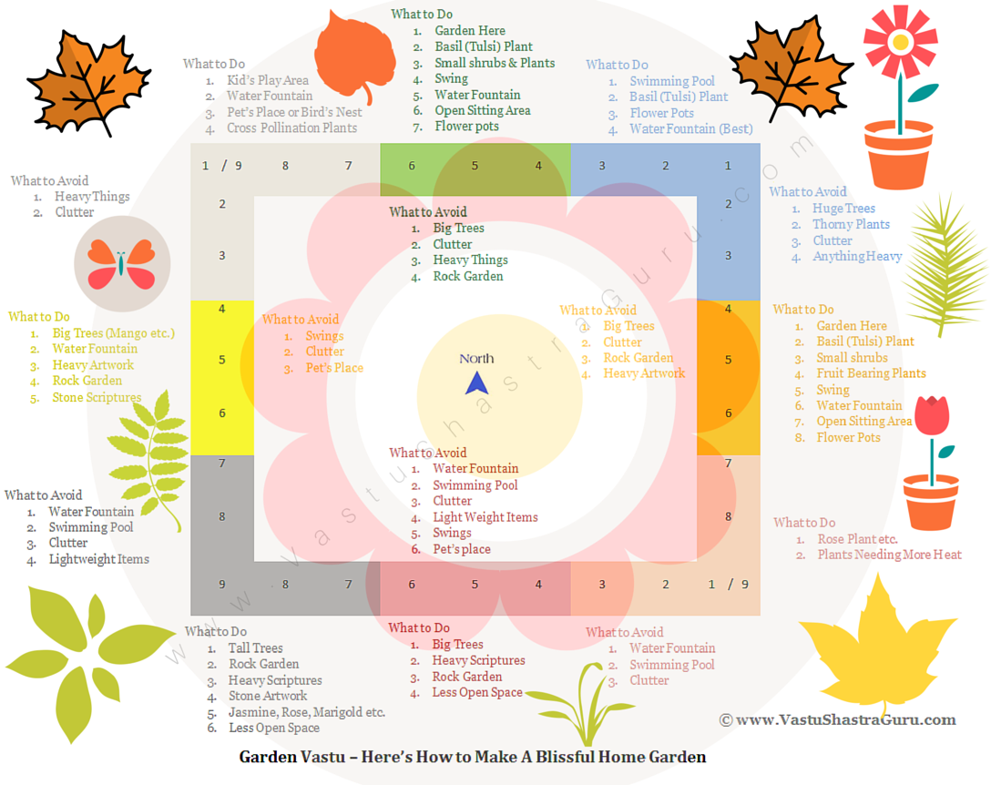 Here S A Complete Garden Vastu Guide That S Packed With Vastu Tips Rules Much More When It Comes To Des Feng Shui Garden Design Feng Shui Garden Tulsi Plant