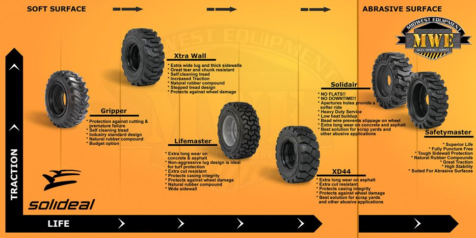 Pneumatic Skid Steer Tires Service Life Chart