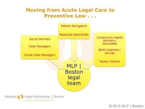 Integrating Health Care and Legal Aid to Improve Health Outcomes Webinar - 844-292-1318 Maine legal aid -  When a legal problem gets in the way of a patient's health, there's not much a provider can do on his or her own. That's why more than 280 hospitals and health centers in 38 states are partnering with civil legal aid lawyers to help resolve patient's legal issues – and to reform policies that are having a negative impact on individual and co
