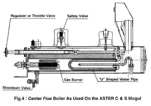 Boiler Types   steam   Pinterest