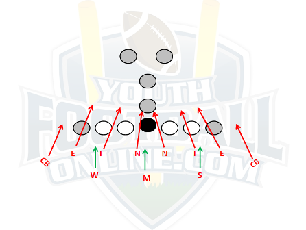 Goal Line Defense In Youth Football Youth Football Football