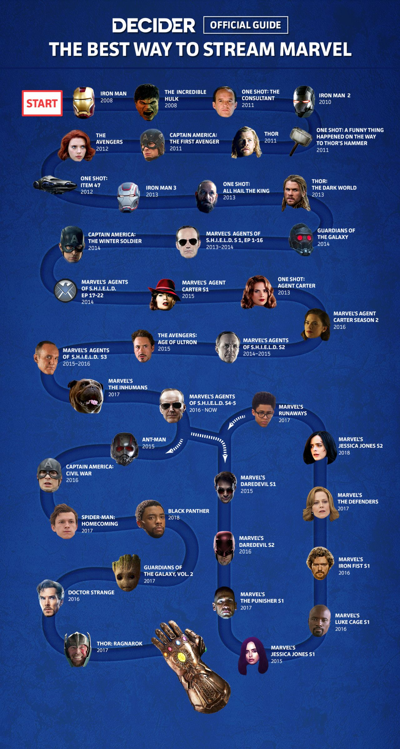 'Infinity War': The Best Order To Stream The Marvel Movies (And TV Shows)