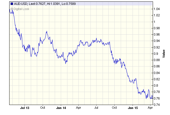 Historical Currency Exchange Rates Chart Between Usd And Aud In 2 Year