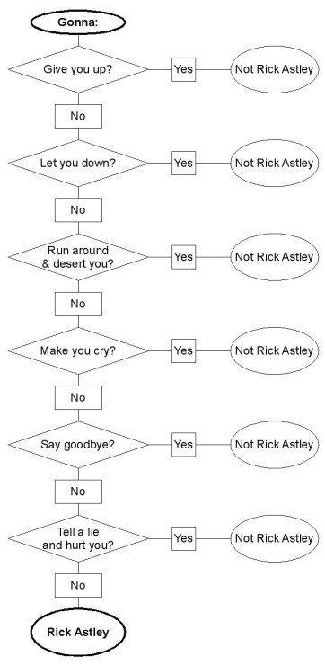 Yo Conozco Rick Astley Rick Astley No Le Gusta Abandonar Rick Astley Rick Rolled Rick Astley Now