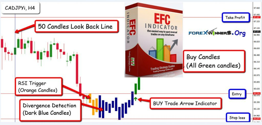 Efc Indicator For Accurate Trade Entries Find Winning Trades 2019