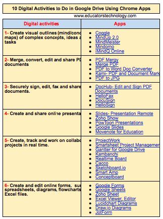 10 Practical Digital Activities Teachers Can Do In Google Drive