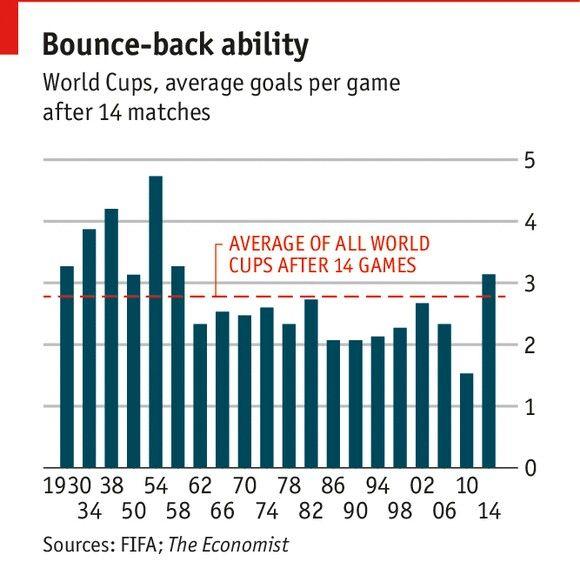 WorlCups' average number of goals scored