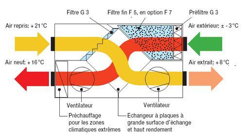 La vmc double flux est un système permettant de traiter la - echangeur air air maison