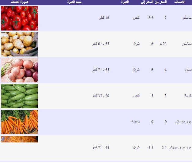 اسعار الخضار اليوم فى مصر 2019 بجميع محافظات الجمهورية