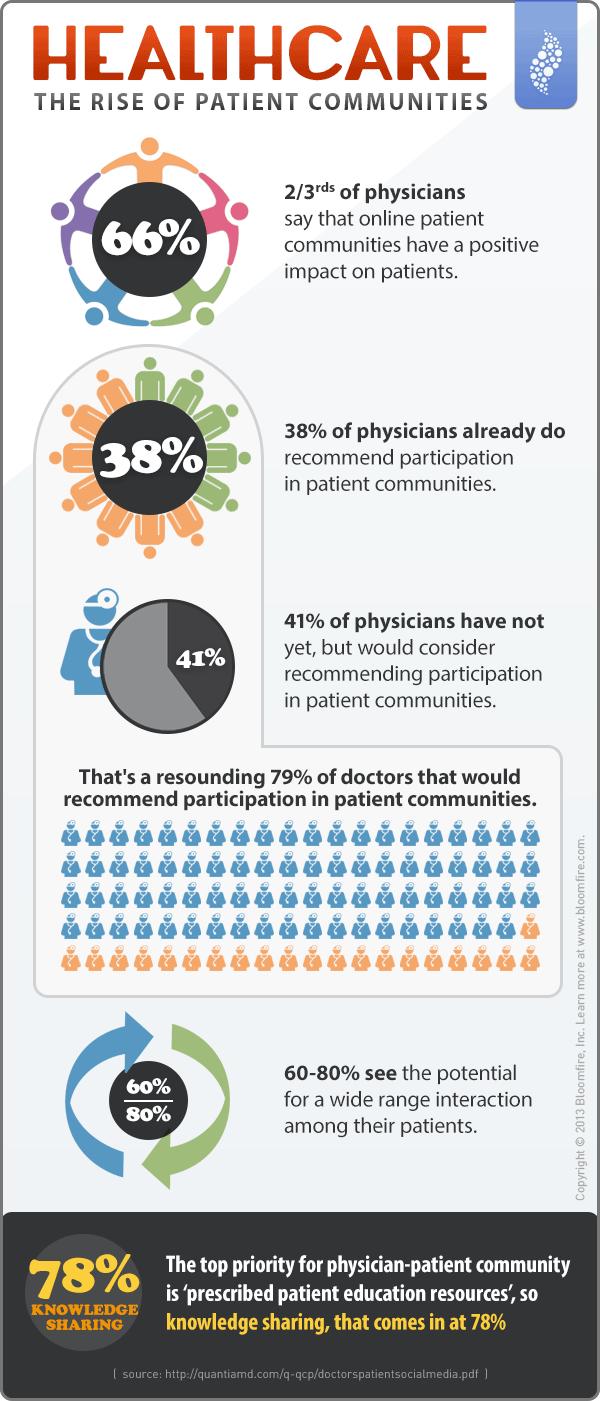 How Are Online Healthcare Patient Communities Growing? #hcsm #infographic
