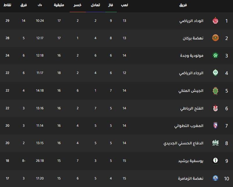 جدول ترتيب الدوري المغربي اليوم بتاريخ 3 2 2020 Weather Screenshot Desktop Screenshot Screenshots