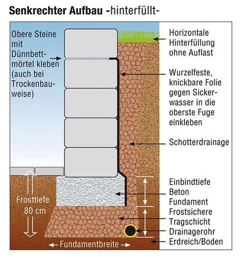 Mauer zur Hangbefestigung mit Fundament. Gartenmauern