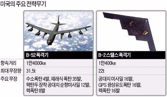 [남북협상 극적 타결] 미국 B-52 폭격기 배치 한때 검토