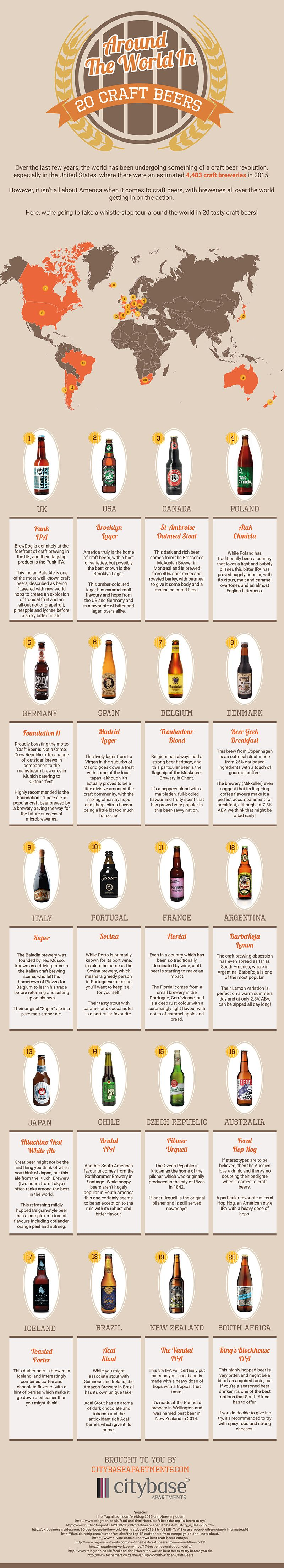 Around The World in 20 Craft Beers