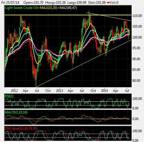 Wti Under Pressure Target 90 Energy Commodities