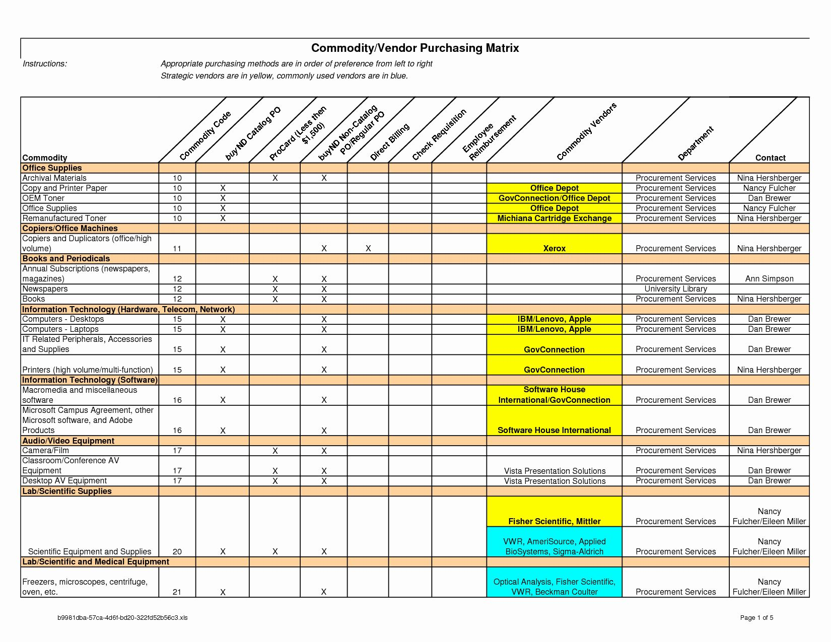 Beautiful Nursing Staffing Plan Template In 2020 Project