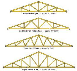 How To Build Wooden Roof Trusses Roof Truss Design Roof Trusses Pole Barn Trusses