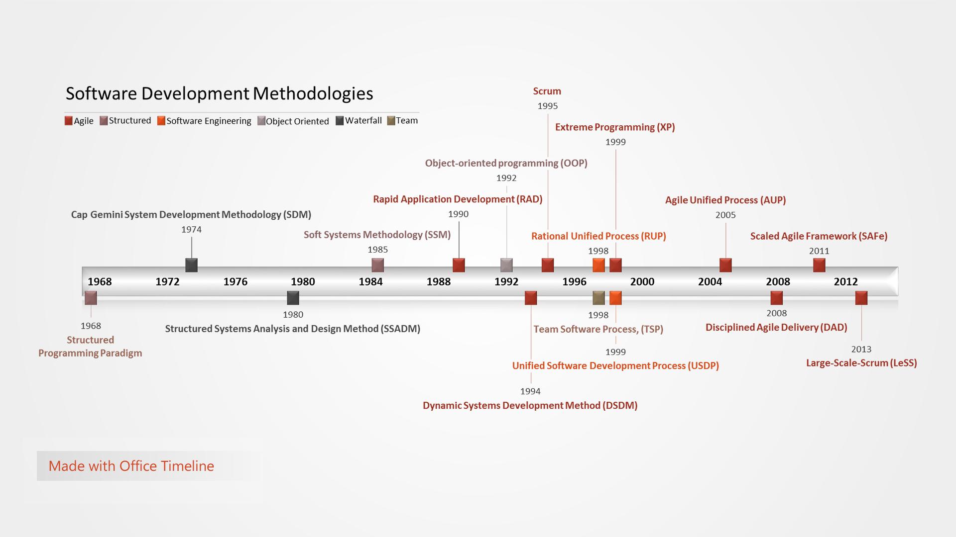 software development methodologies timeline