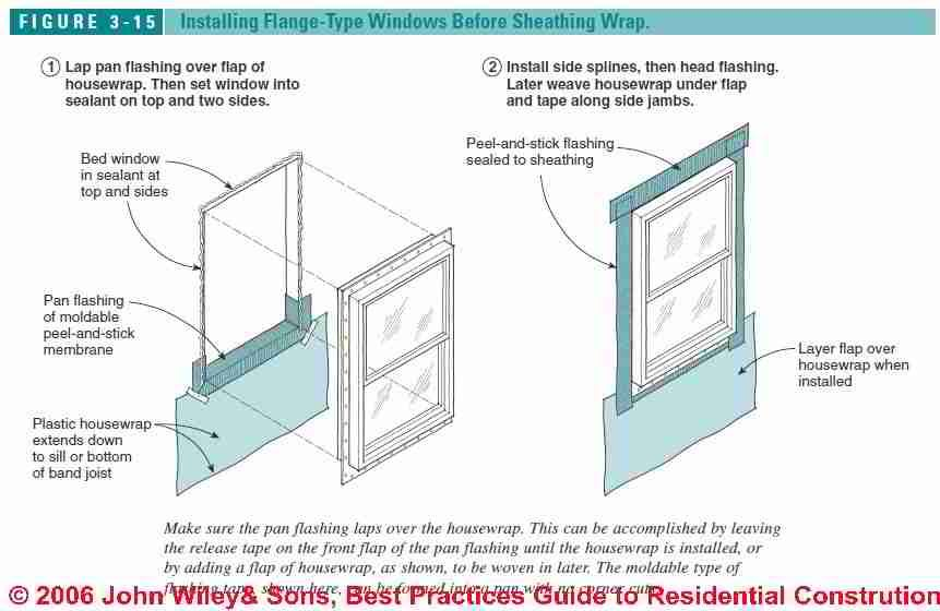 Windows Amp Doors Best Installation Practices Screen Room
