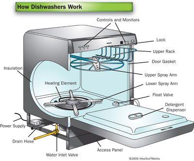 Howstuffworks How Dishwashers Work Dishwasher Repair Whirlpool Dishwasher Dishwasher Wont Drain