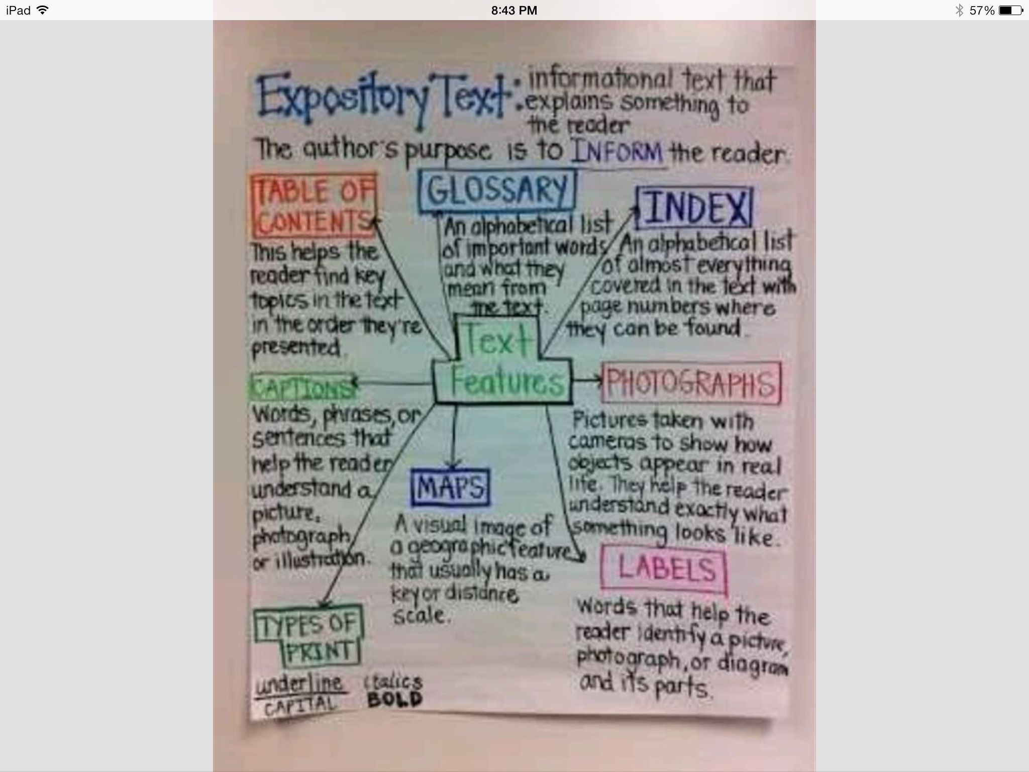 Expository Text Anchor Chart