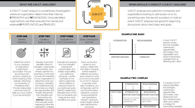 HOW TO DO A SWOT ANALYSIS Visual communication, Swat and