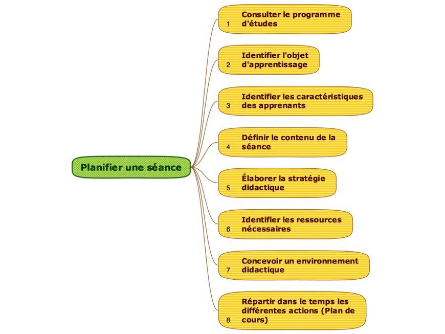 La Planification التخطيط التربوي الحديث Par Vous Et Pour Vous Chers Collegues Fle Info