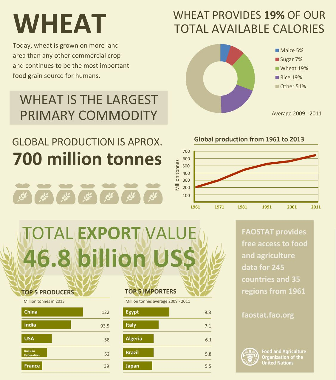 Wheat The Largest Primary Commodity Fao Infographic Wheat