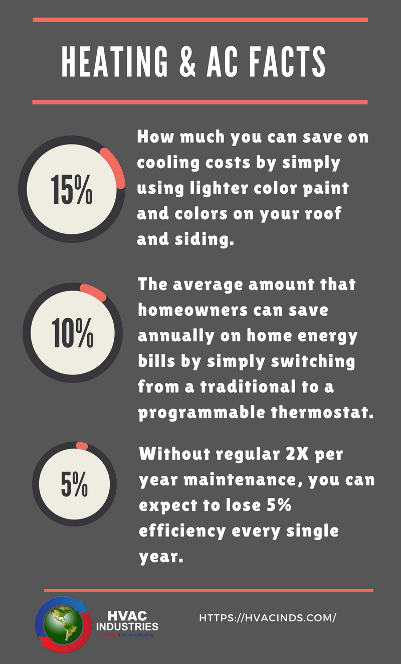 Pin By Ray Ledger On Hvac In 2019 Heating Air