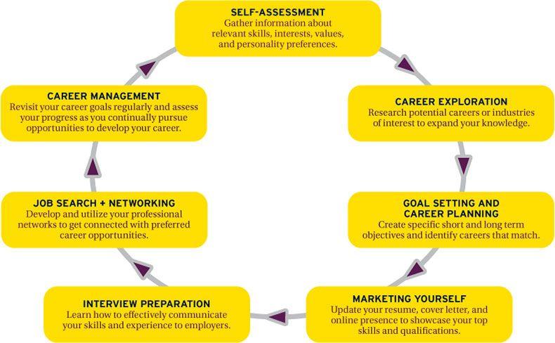 Ashford career process career exploration ashford
