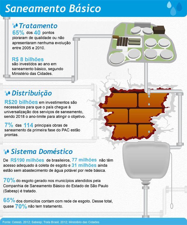 Conheca Os Indicadores De Saneamento Basico No Brasil Com Imagens