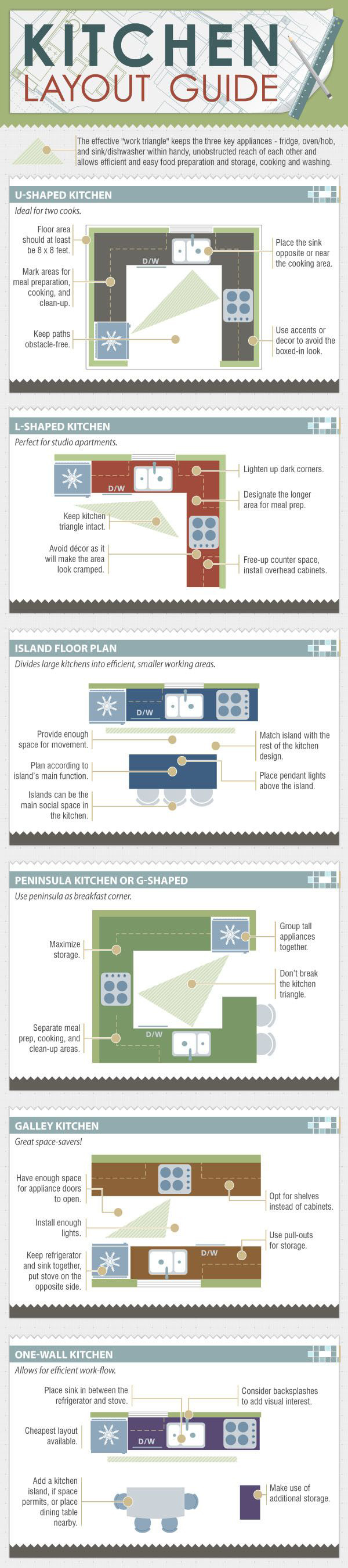 Kitchen layout guide kitchen pinterest layouts kitchens and