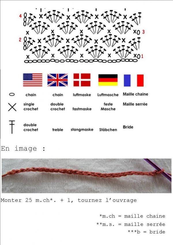 Crochet terms translated. And Spanish: chain = cadeneta (cad ...