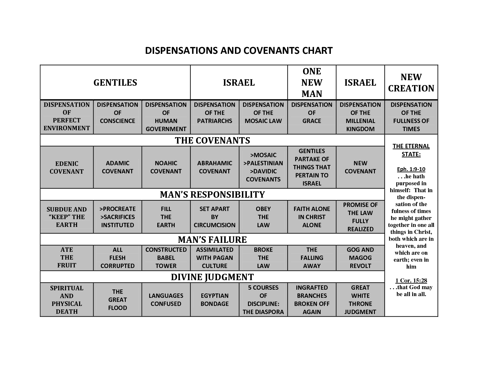 diagram of covenant dispensations and covenants | he is my everything ...