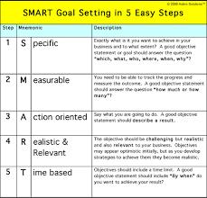 Image result for SMART targets for teachers   Smart goals ...