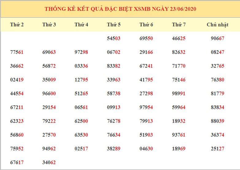 dự đoán xsmb ngày 24-6-2020 6