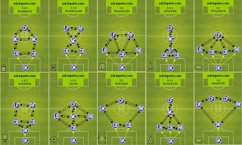 Image Result For Soccer Positions 4 Vs 4 Futbol 7 Futbol