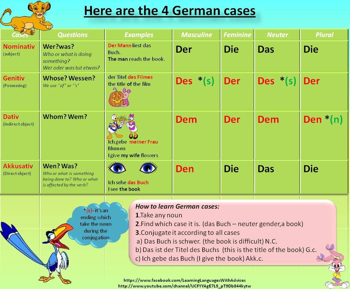 Definite Article In German