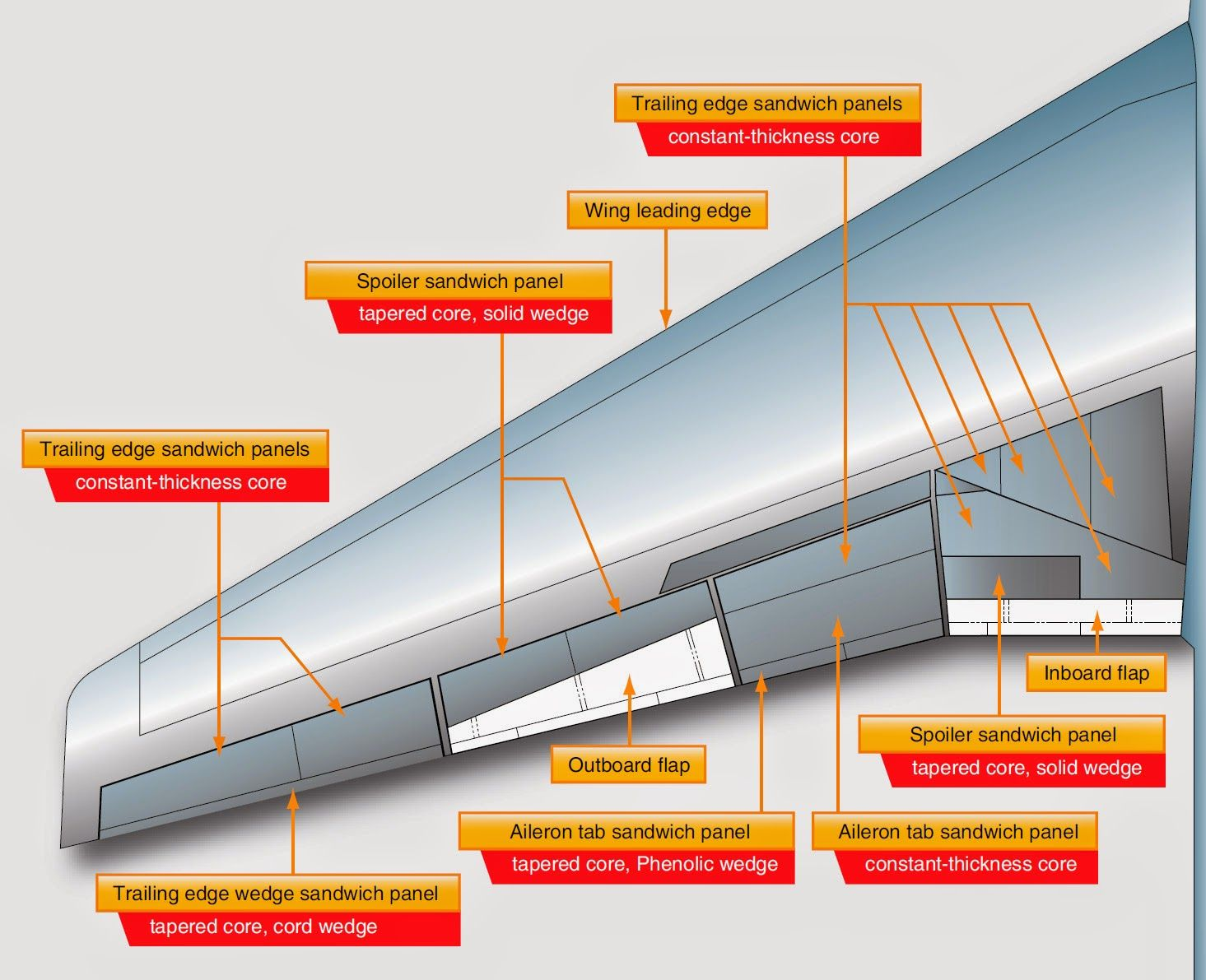 Honeycomb Wing Construction On A Large Jet Transport Aircraft