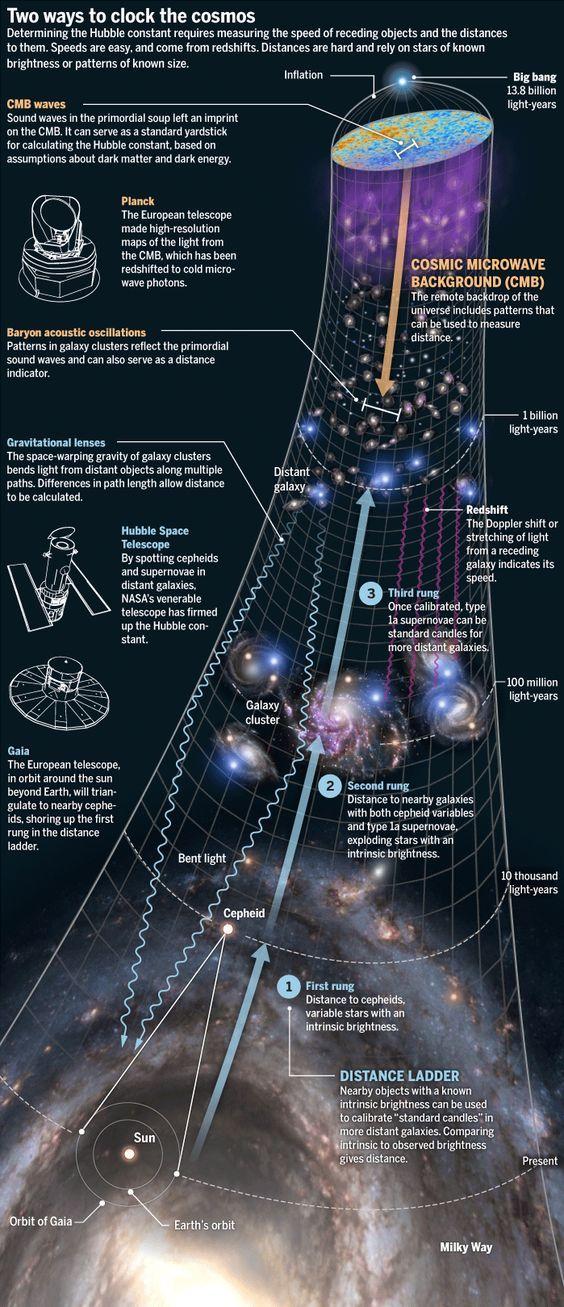 Midiendo La Edad Del Universo Kuantum Mekaniği Eğitim Uzay Ve Astronomi