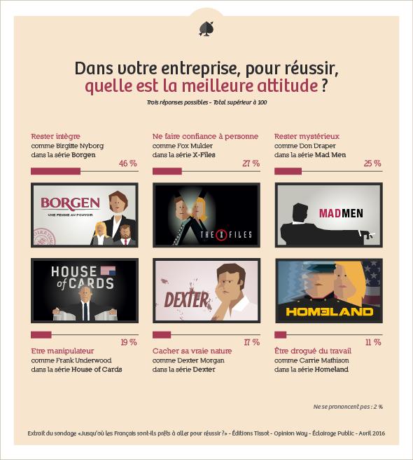 Les Français et le cynisme au travail - Infographie ÉCLAIRAGE PUBLIC - Éditions TISSOT (5/5)