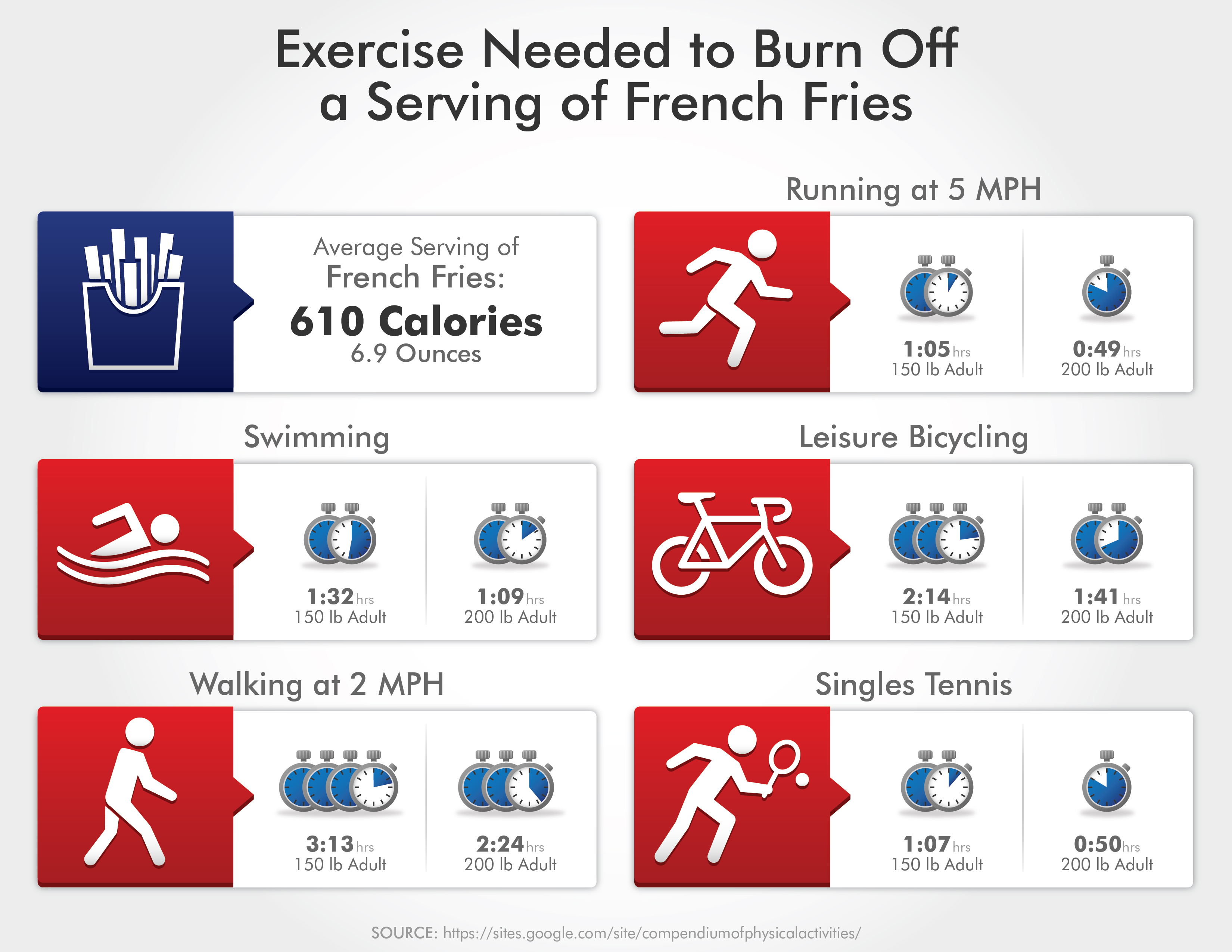 Exercise Needed To Burn Off A Serving Of French Fries