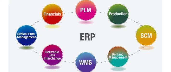 Image result for erp software images