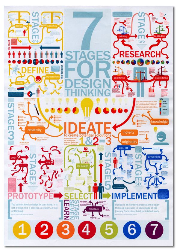 Design thinking posters stages for designthinking pensamiento de diseno also management pinterest rh co