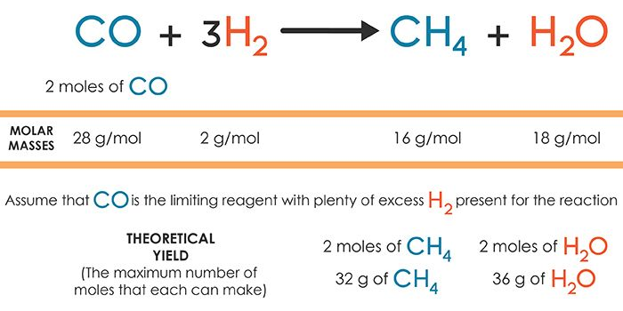 theoretical_yield. | Chemistry. Find percentage. Chemical reactions