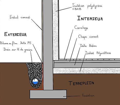 Comprendre Et Traiter Les Remontees Capillaires Drainage Maison Maison Ecologique Solutions De Drainage